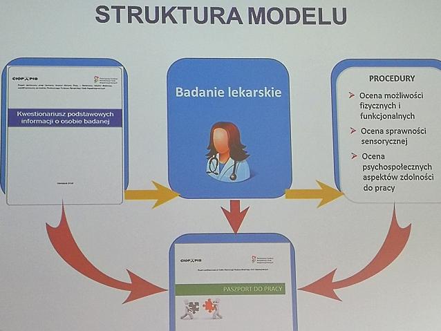Schemat struktury modelu. Pierwszy element to kwestionariusz osoby badanej, drugi to badanie lekarskie, a trzeci: ocena możliwości fizycznych i funkcjonalnych, ocena sprawności sensorycznej i ocena psychospołecznych aspektów zdolności do pracy. Łącznie te trzy elementy dają paszport do pracy